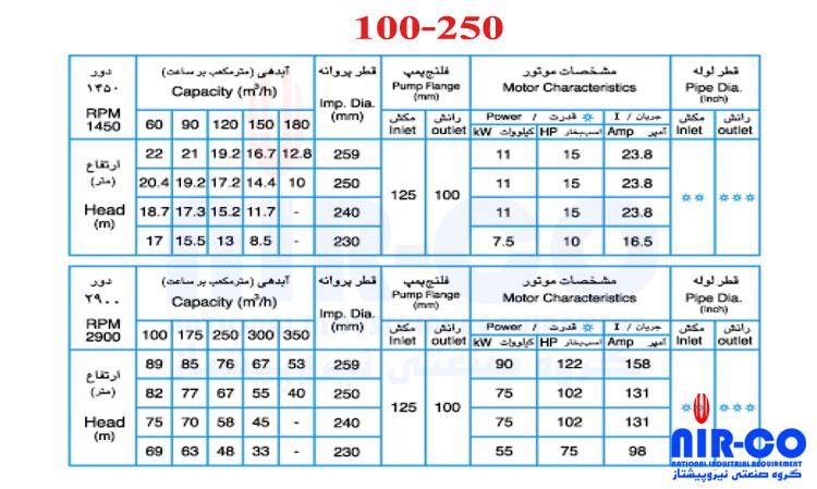 100-250