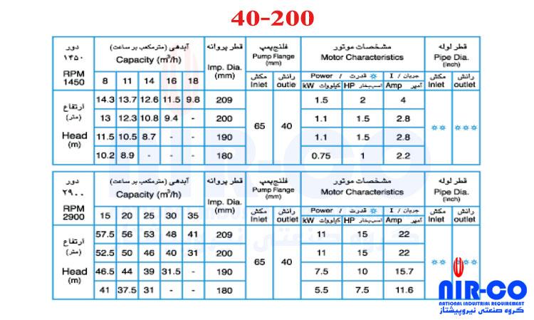 40-200
