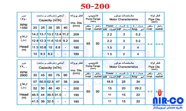 50-200