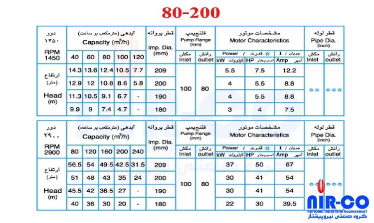 80-200